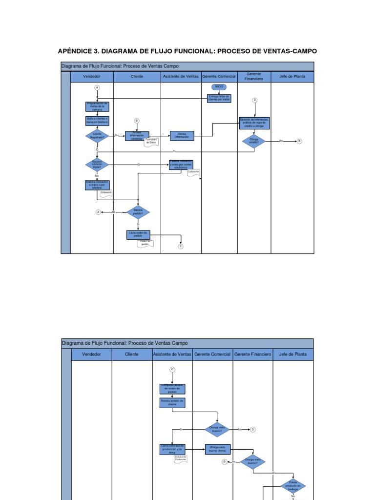 Diagrama de flujo funcional proceso de ventas campo ccuart Gallery