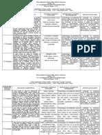 Planos de Estudos Sociologia 2012