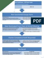Information for Delegates From Phyllis Davis