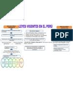 Leyes Vigentes en el Perú