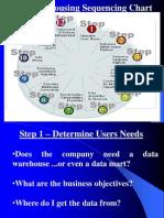 Sequential Datawarehousing