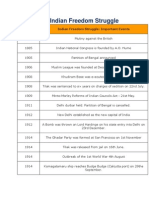 Timeline of Indian Freedom Struggle