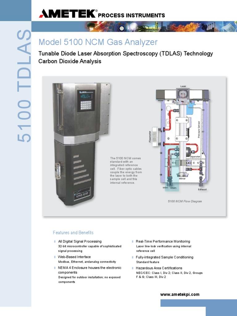 ametek 5100 ncm carbon dioxide laser carbon dioxide wiring diagram series model tdlas 5100 wiring diagram #3