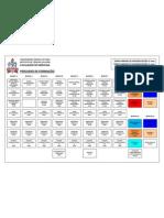 Estrutura Curricular Medicina UFPA