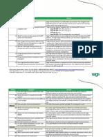 SIA FAQs Customers 3-13-13