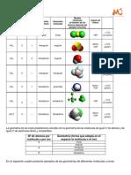 Geometría de moléculas y de iones poliatómicos.
