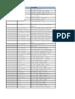 McCormick 52100 UPC Codes