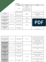 Resumen de Ratios Financieros y Algunos Criterios