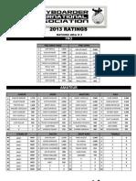 2013 - Bia Ratings