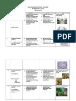 Rancangan Tahunan Form 4