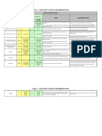 DF PI #9 Table 1LEVEE SAFETY ISSUES & RECOMMENDATIONS