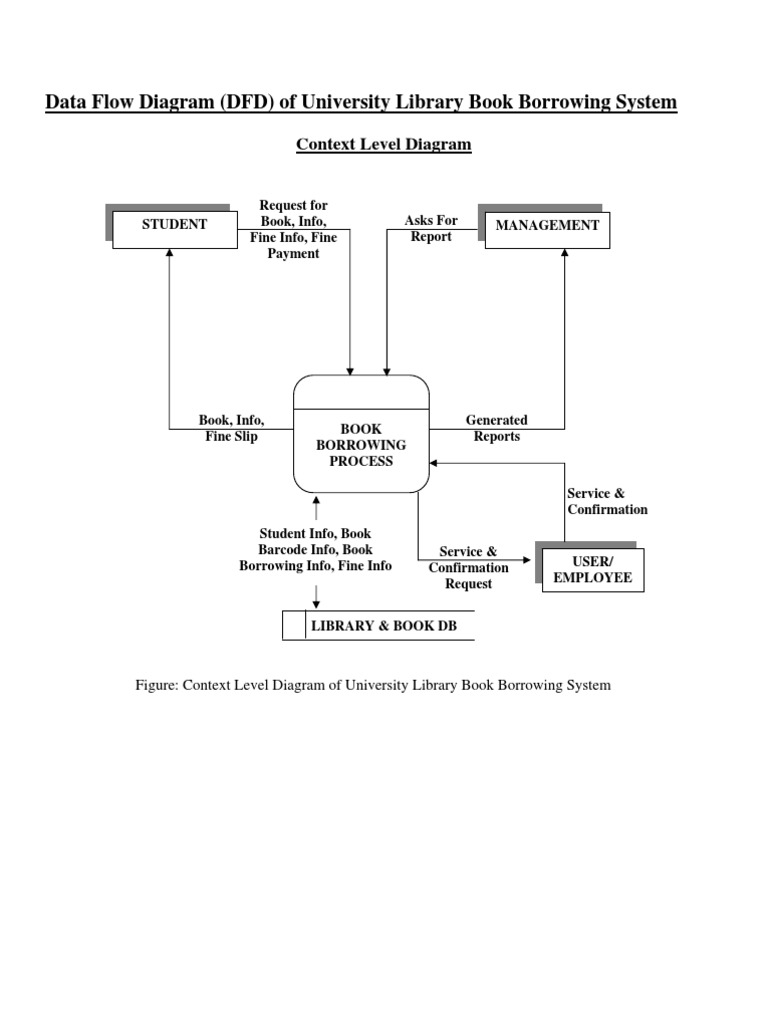 Er diagram tutorial image collections diagram design ideas er diagram for clerance system pdf new wiring diagram 2018 dfd of university library book borrowing baditri Images