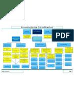 Accounting Journal Entries Flowchart.pdf