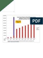 Cost Impact of Gun Legislation