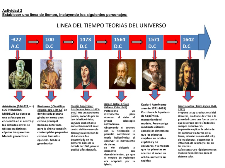 Linea Del Tiempo Teorias Del Universo