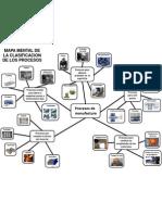 Procesos de Manufactura (Mapa Mental)