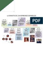 LA DINASTÍA DE LOS BORBONES ESPAÑOLES
