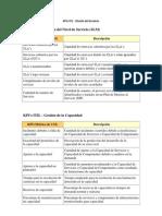 KPIs ITIL - Diseño del Servicio