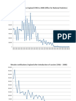 Measles 1940 to 2008 England - graphs