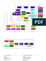 PMI Process Chart