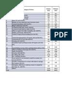 Punjab Crime Statistics January-2012 to Feb-2013
