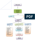 Mapa Conceptual de Mercado