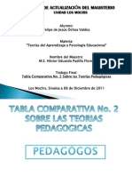 Tabla Comparativa No. 2 Autores Pedagogicos