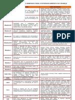 Tabela de Vitaminas e Minerais