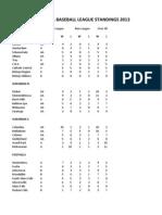 High School Baseball Standings