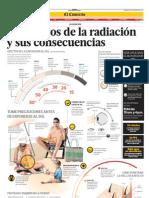 Efectos de Radiacion