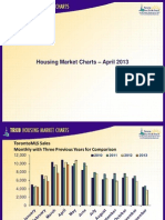 Toronto Housing Market Charts April 2013