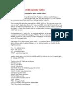 SAP HR Tables