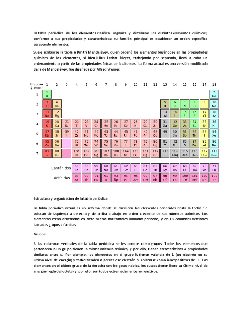 Tabla periodica en vertical choice image periodic table and sample tabla periodica flavorsomefo choice image urtaz Images