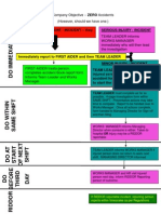 Accident Reporting Procedure - Flow Chart2