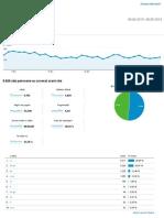 Analytics startut.ro Prezentare generală a publicului 20130406-20130506