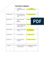 Graphic Organizers Grammar Parts of Speech