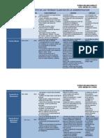 Cuadros Comparativos Teorias Organizacionales