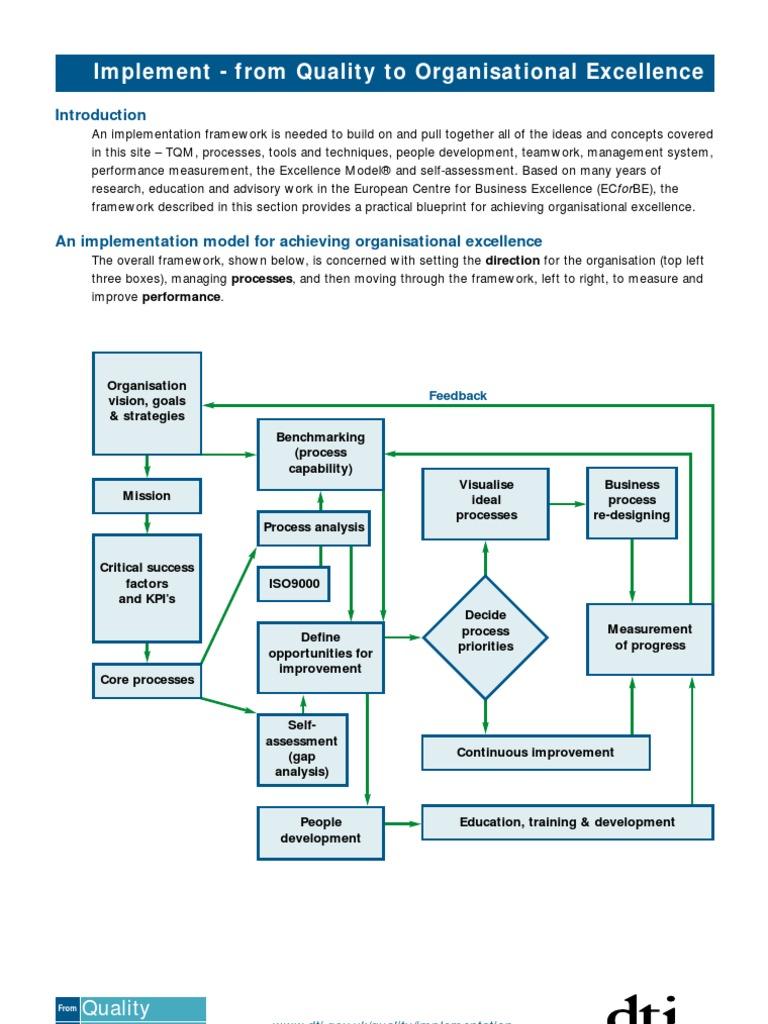 Tqm implementation blueprint performance indicator business process malvernweather Images