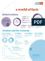 Global Aviation Facts