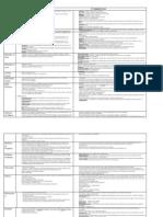 Model Penal Code Chart