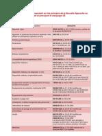Liste Directives Nouvelle Approche