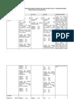 Cuadro Comparativo de Las Especificaciones Tecnicas Idu 2005