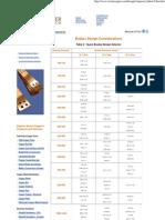 Ampacity Chart for Copper Bus Bar Design