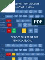 school service blueprint