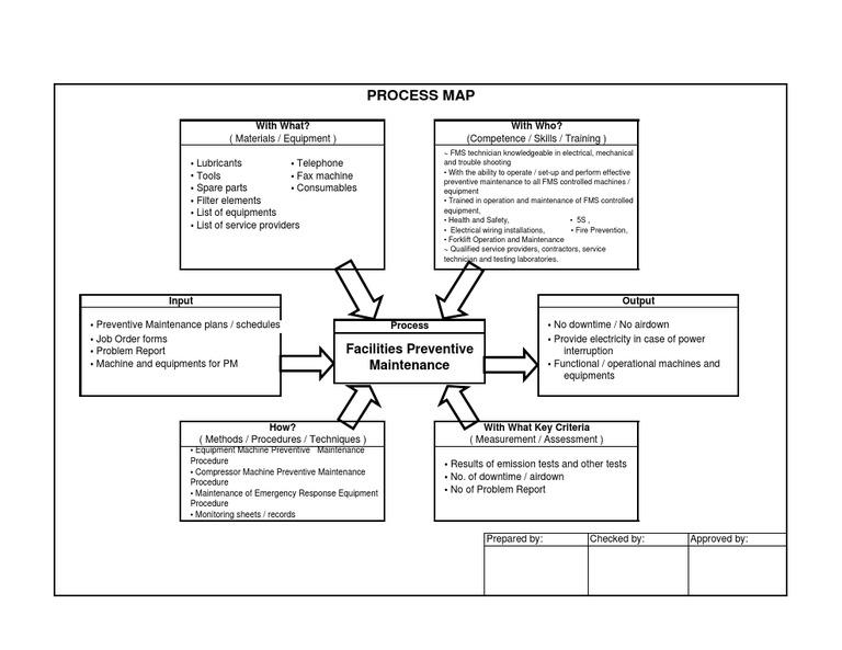 processmap