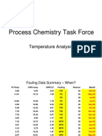 Fouling Temp Analysis