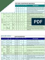 Tabela Aeroespacial Port
