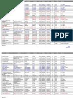 Listado de Residencias Mayo 2010