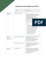 Controles y componentes recomendados por función