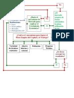 David Anisi Diagrama de Enfoques Del Crecimiento Economico